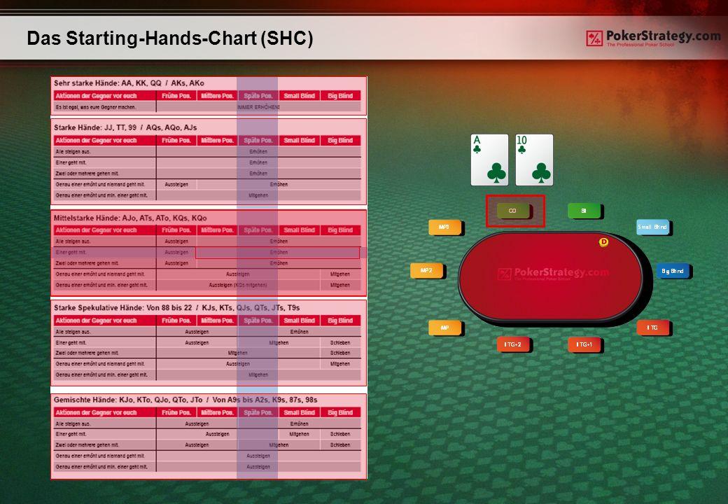 Das Starting-Hands-Chart (SHC)