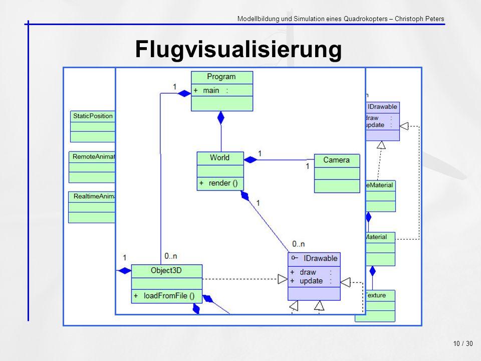 Flugvisualisierung 10 / 30 Modellbildung und Simulation eines Quadrokopters – Christoph Peters