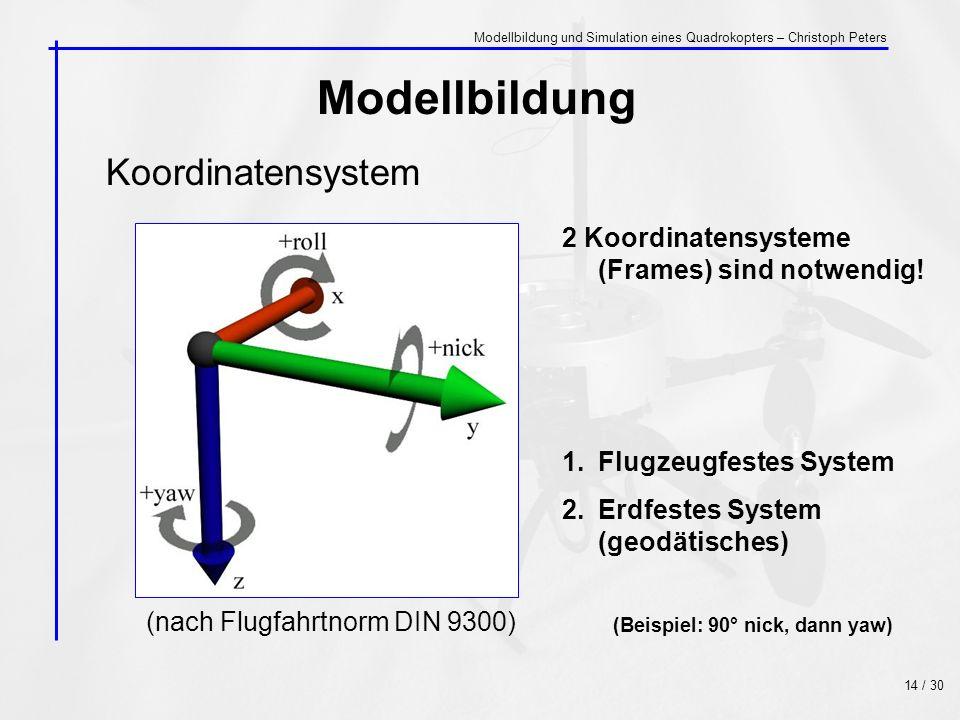 Koordinatensystem Modellbildung (nach Flugfahrtnorm DIN 9300) 2 Koordinatensysteme (Frames) sind notwendig! 1.Flugzeugfestes System 2.Erdfestes System