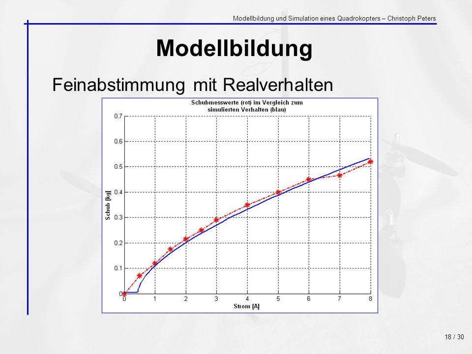 Feinabstimmung mit Realverhalten Modellbildung 18 / 30 Modellbildung und Simulation eines Quadrokopters – Christoph Peters