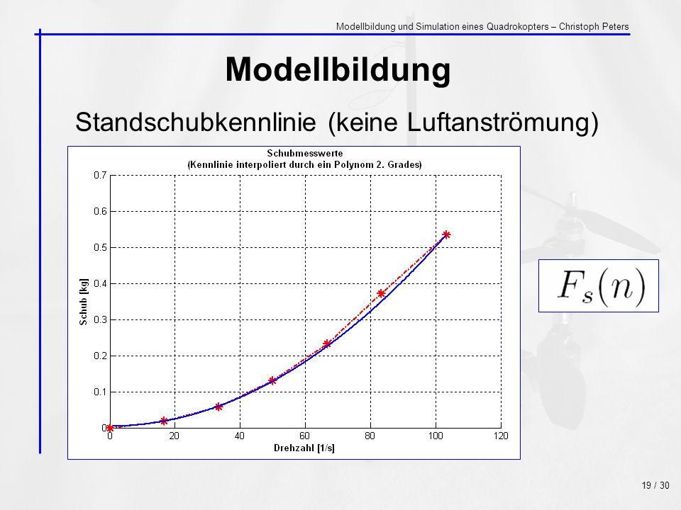 Standschubkennlinie (keine Luftanströmung) Modellbildung 19 / 30 Modellbildung und Simulation eines Quadrokopters – Christoph Peters