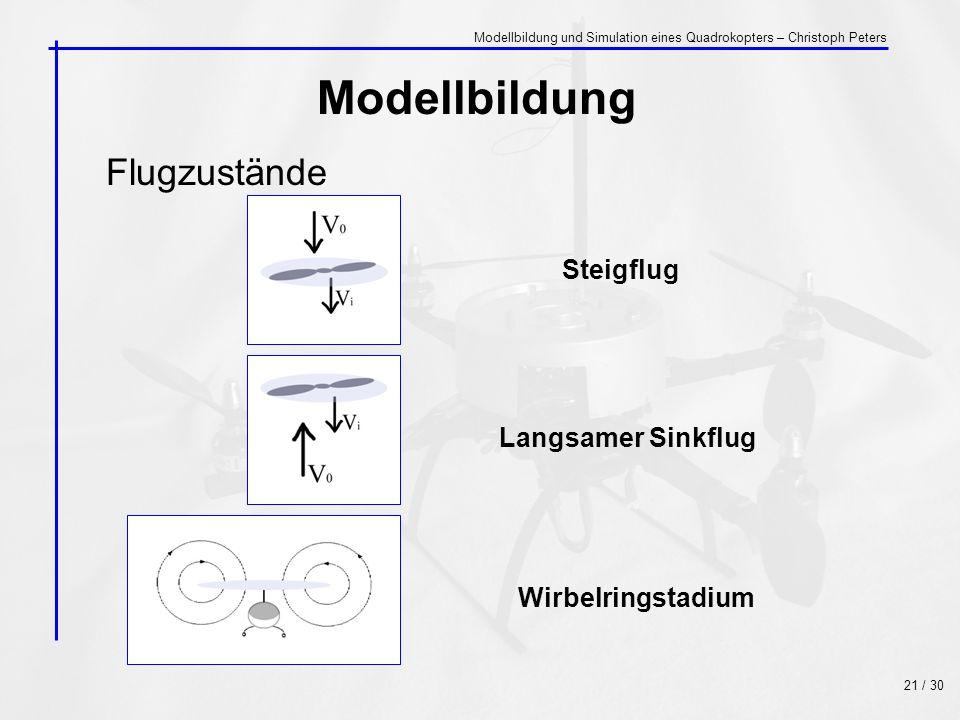 Flugzustände Modellbildung Steigflug Langsamer Sinkflug Wirbelringstadium 21 / 30 Modellbildung und Simulation eines Quadrokopters – Christoph Peters