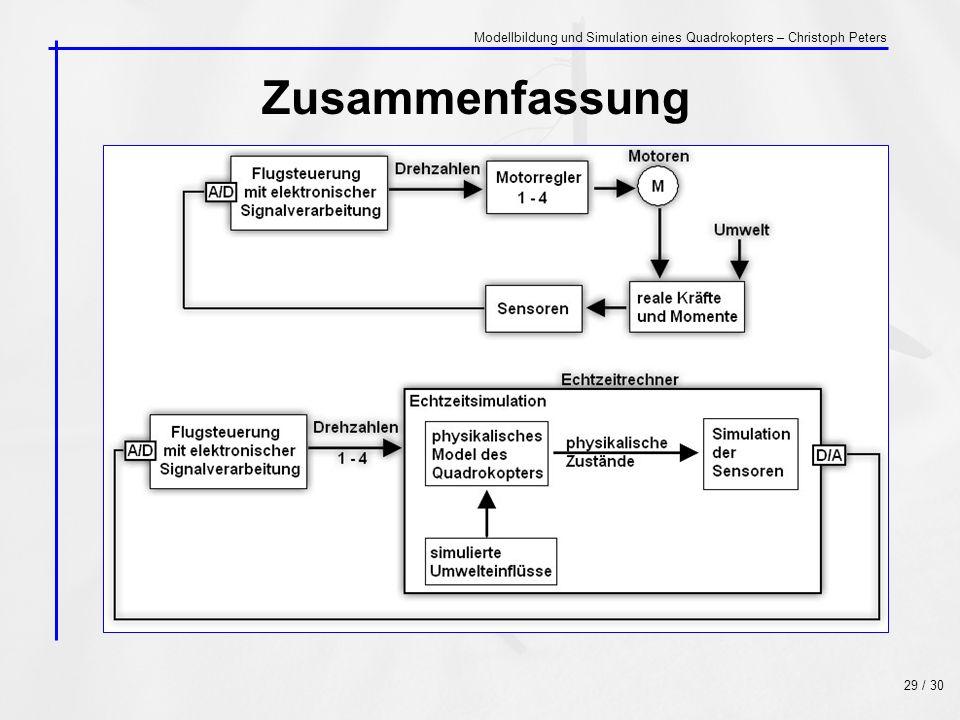 Zusammenfassung 29 / 30 Modellbildung und Simulation eines Quadrokopters – Christoph Peters