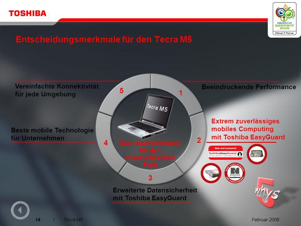 Februar 200613/Tecra M5 Mobile Performance im Auftrieb Schnellere Speicherarchitektur: DDR2 667 MHz Dual Channel DDR2 ist die Entwicklung für die näch