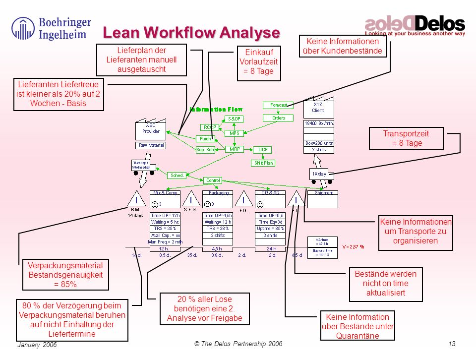 13© The Delos Partnership 2006 January 2006 Lean Workflow Analyse Lieferplan der Lieferanten manuell ausgetauscht Lieferanten Liefertreue ist kleiner als 20% auf 2 Wochen - Basis 20 % aller Lose benötigen eine 2.