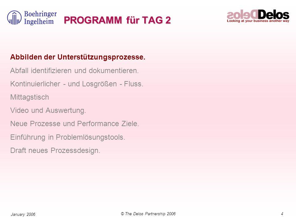 5© The Delos Partnership 2006 January 2006 I Zeit OP=4,5h Warten = 12 h TRS = 38% 3 Schicht Dienstag + Mittwoch III Lieferung 1X/Tag 18400 Bx./Monat.