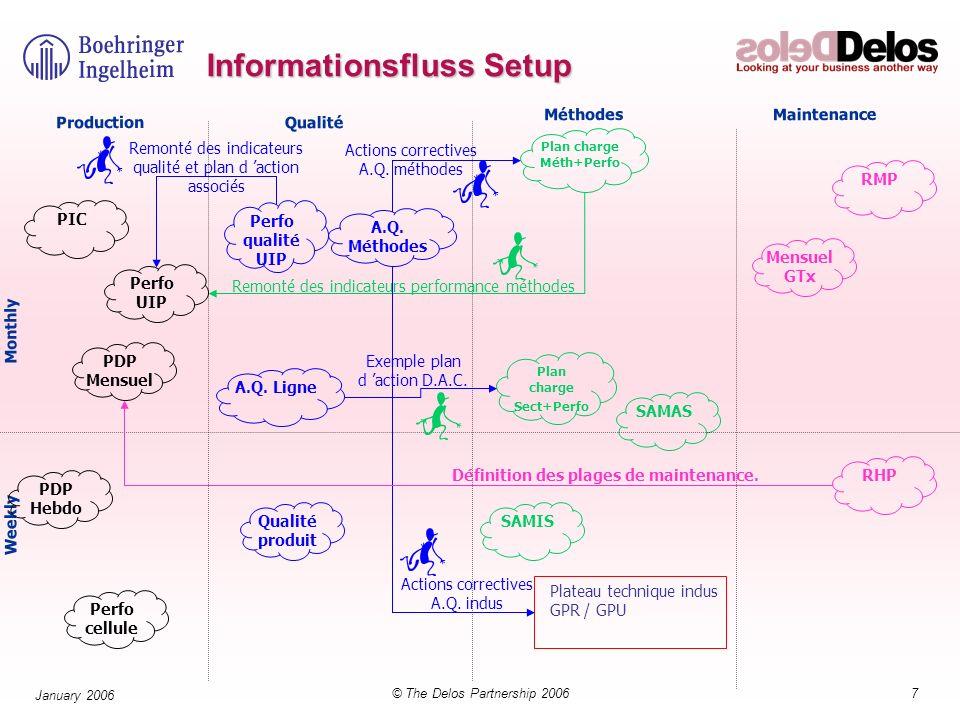 58© The Delos Partnership 2006 January 2006 Werkzeuge (Tools) für continuous improvement Fluss Diagramm Check Sheet Pareto Chart Cause & effect diagram Run Chart Histogram Scatter diagram Control chart