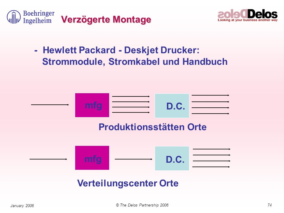 74© The Delos Partnership 2006 January 2006 - Hewlett Packard - Deskjet Drucker: Strommodule, Stromkabel und Handbuch mfg D.C.