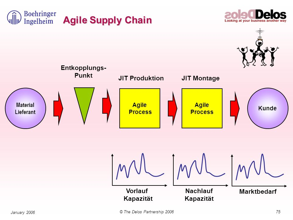 75© The Delos Partnership 2006 January 2006 Agile Supply Chain Agile Process Material Lieferant Kunde Entkopplungs- Punkt JIT Produktion JIT Montage MarktbedarfNachlauf Kapazität Vorlauf Kapazität