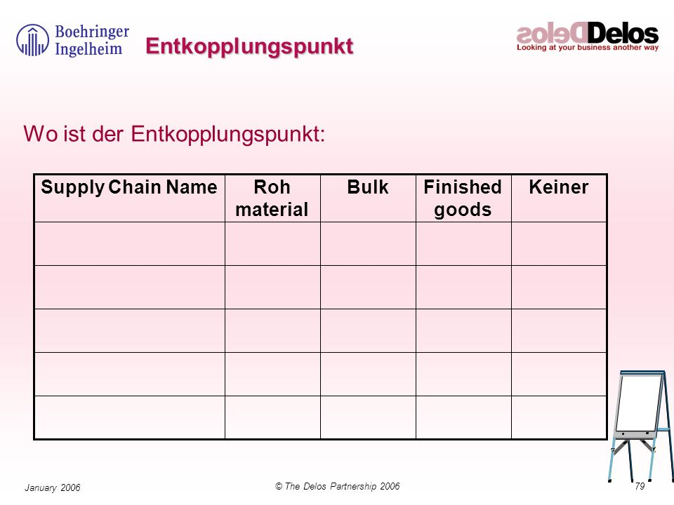 79© The Delos Partnership 2006 January 2006 Entkopplungspunkt Wo ist der Entkopplungspunkt: KeinerFinished goods BulkRoh material Supply Chain Name