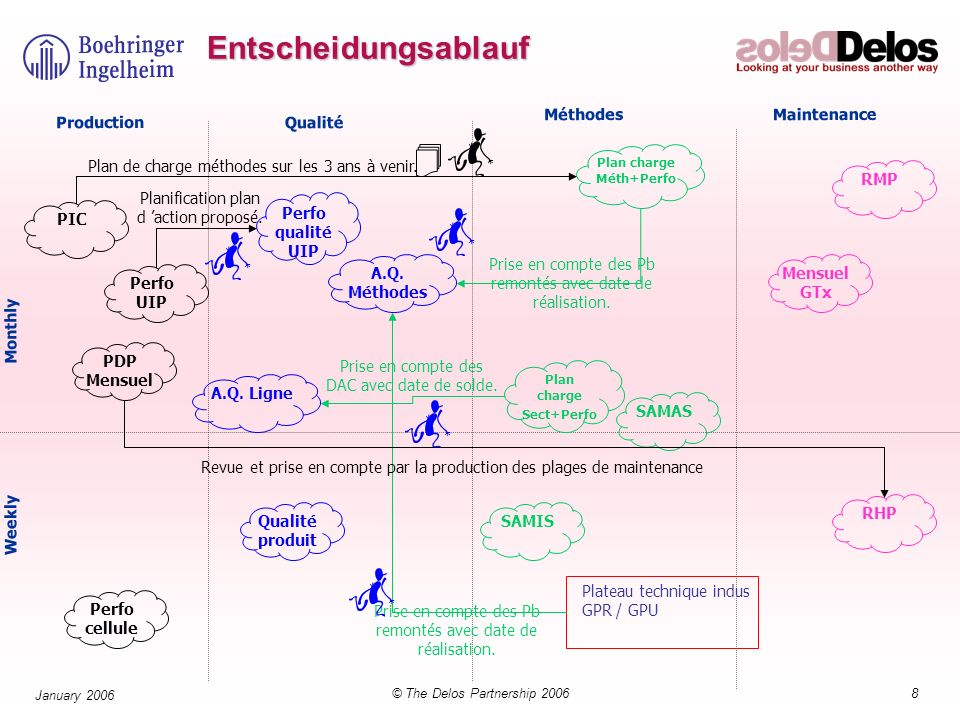 9© The Delos Partnership 2006 January 2006 Teamwork Beschreiben Sie die für Ihren Prozess notwendigen Unterstützungsprozesse (Support flows) 1 Std.