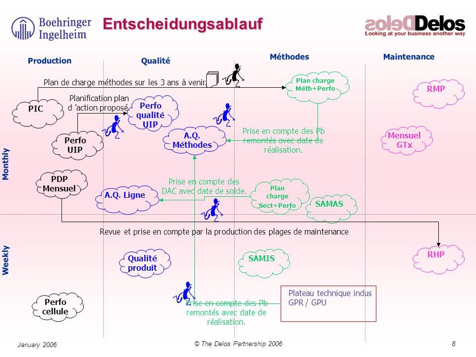 39© The Delos Partnership 2006 January 2006 The 5Ss / Die 5 S Regel 1.Sort out / aussortieren 2.Simplify / vereinfachen 3.Sweep / voranbringen 4.Standardise / standardisieren 1.Self discipline / Selbstdisziplin