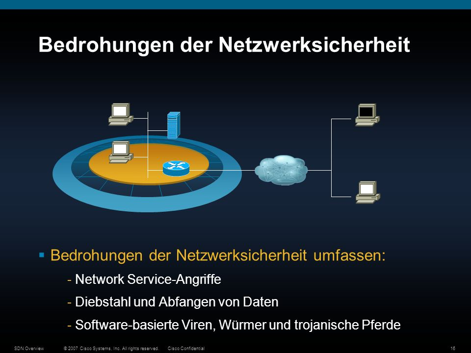 © 2007 Cisco Systems, Inc. All rights reserved.Cisco ConfidentialSDN Overview16 Bedrohungen der Netzwerksicherheit Bedrohungen der Netzwerksicherheit
