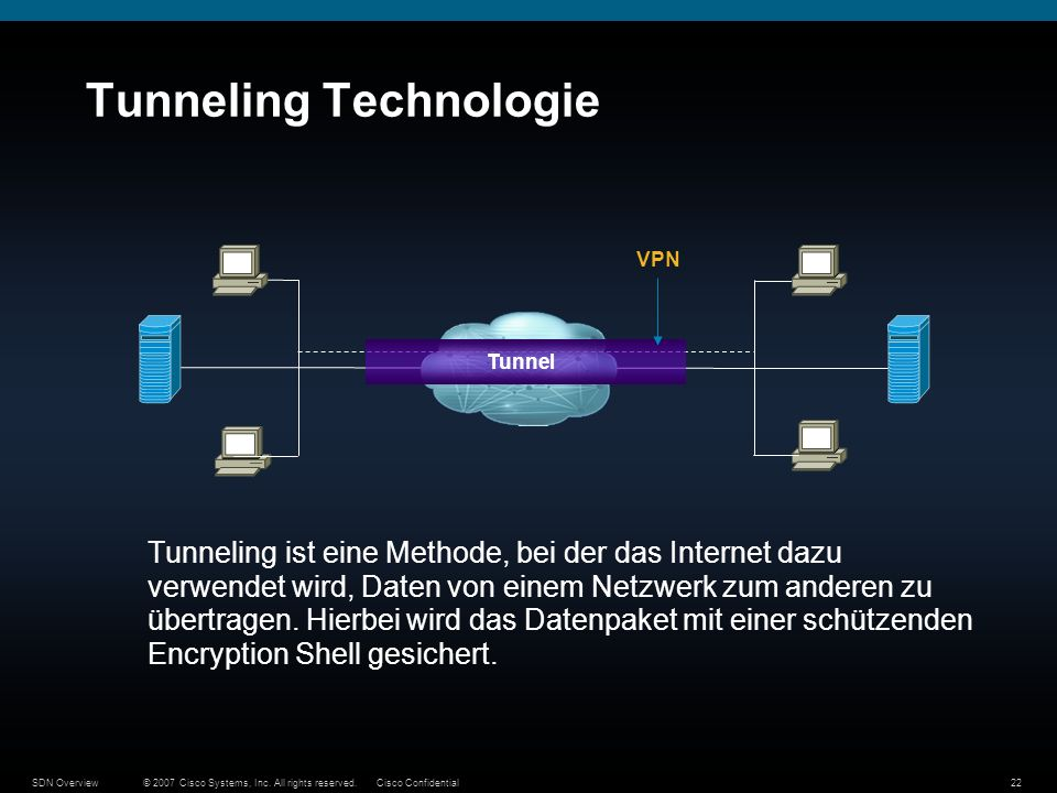 © 2007 Cisco Systems, Inc. All rights reserved.Cisco ConfidentialSDN Overview22 Tunneling Technologie Tunneling ist eine Methode, bei der das Internet