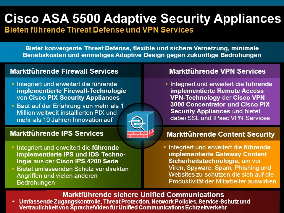 © 2007 Cisco Systems, Inc. All rights reserved.Cisco ConfidentialSDN Overview31 Cisco ASA 5500 Adaptive Security Appliances Bieten führende Threat Def