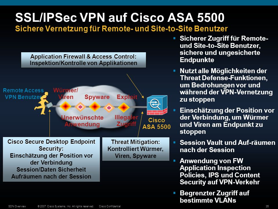 © 2007 Cisco Systems, Inc. All rights reserved.Cisco ConfidentialSDN Overview35 SSL/IPSec VPN auf Cisco ASA 5500 Sichere Vernetzung für Remote- und Si