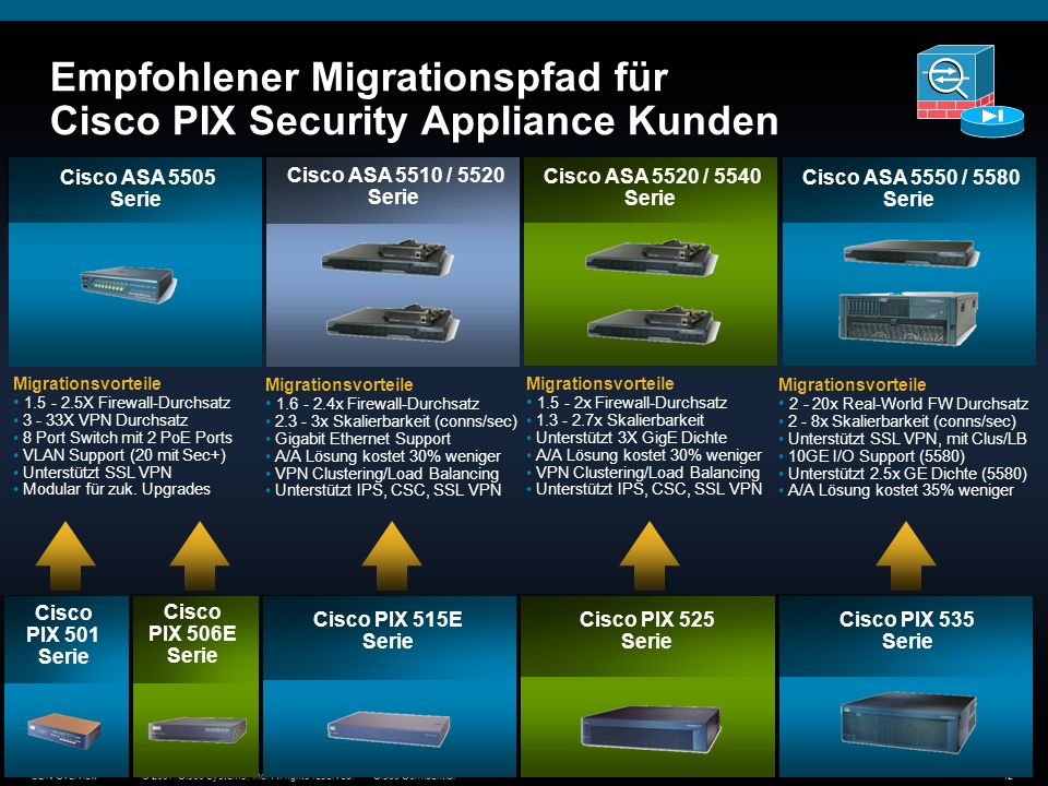 © 2007 Cisco Systems, Inc. All rights reserved.Cisco ConfidentialSDN Overview42 Empfohlener Migrationspfad für Cisco PIX Security Appliance Kunden Cis