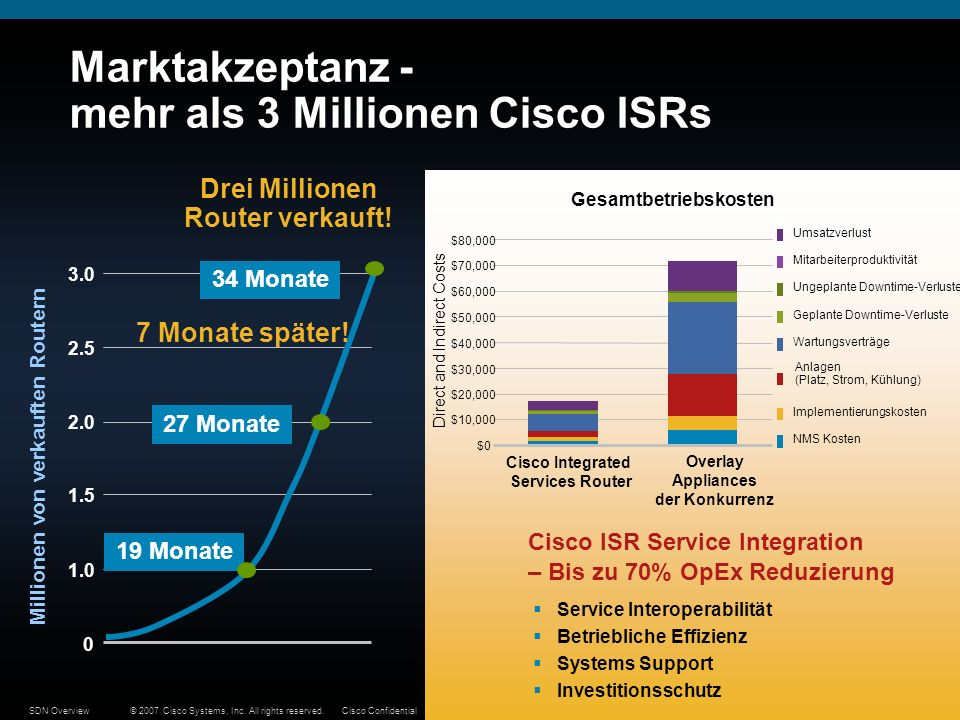 © 2007 Cisco Systems, Inc. All rights reserved.Cisco ConfidentialSDN Overview44 Marktakzeptanz - mehr als 3 Millionen Cisco ISRs Drei Millionen Router