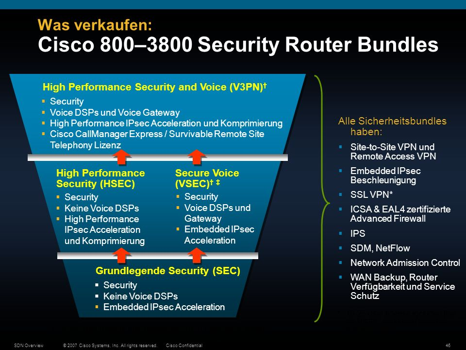 © 2007 Cisco Systems, Inc. All rights reserved.Cisco ConfidentialSDN Overview46 Was verkaufen: Cisco 800–3800 Security Router Bundles Security Keine V
