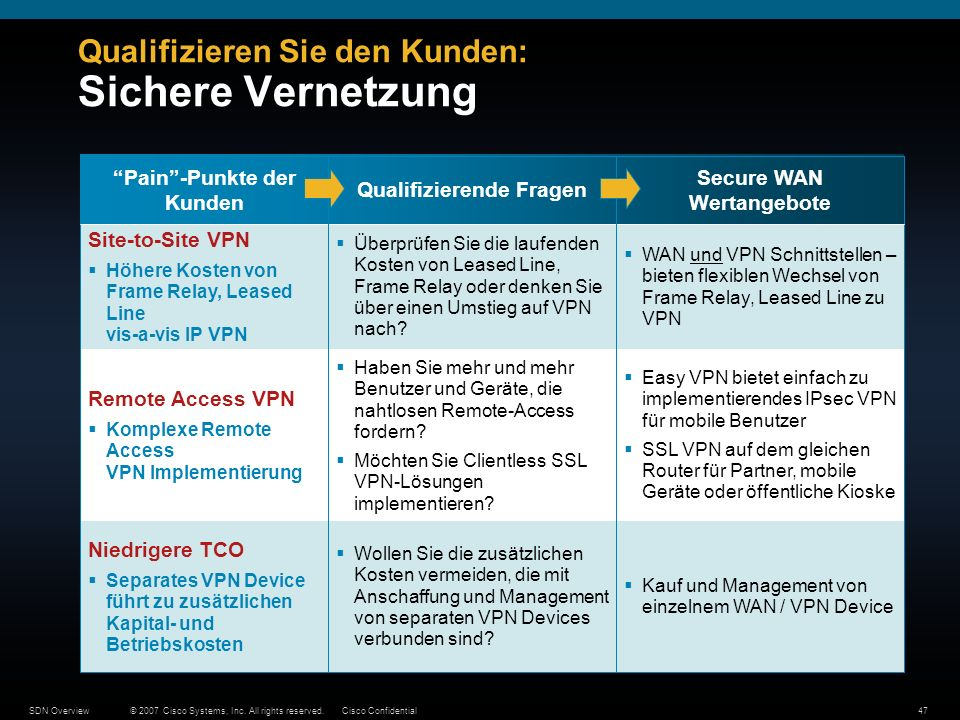© 2007 Cisco Systems, Inc. All rights reserved.Cisco ConfidentialSDN Overview47 Qualifizieren Sie den Kunden: Sichere Vernetzung Wollen Sie die zusätz