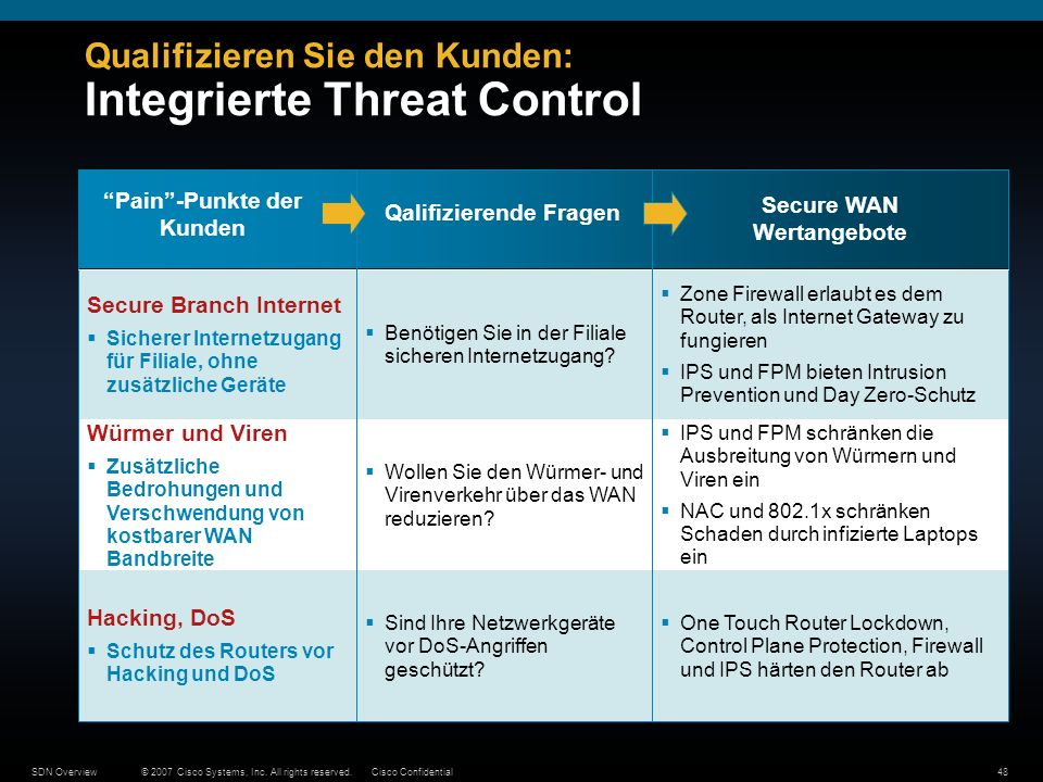 © 2007 Cisco Systems, Inc. All rights reserved.Cisco ConfidentialSDN Overview48 Qualifizieren Sie den Kunden: Integrierte Threat Control IPS und FPM s