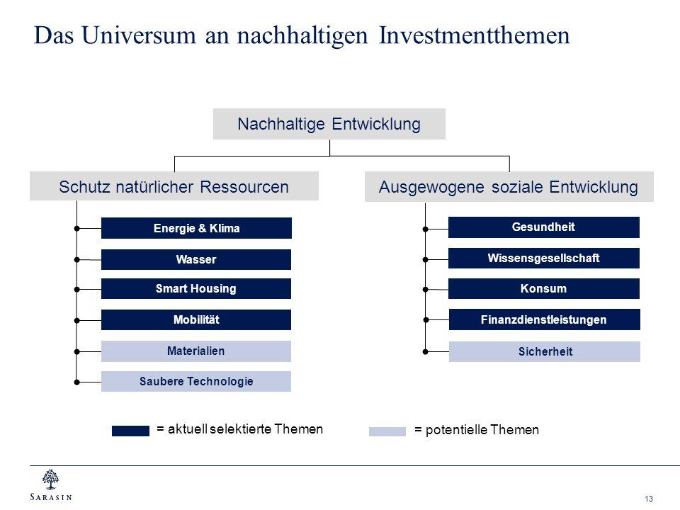 13 Das Universum an nachhaltigen Investmentthemen Nachhaltige Entwicklung Ausgewogene soziale Entwicklung Schutz natürlicher Ressourcen = aktuell sele