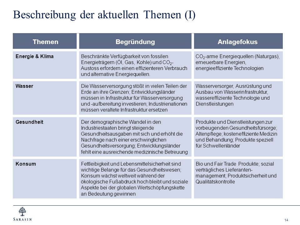 14 Beschreibung der aktuellen Themen (I) ThemenBegründungAnlagefokus Energie & KlimaBeschränkte Verfügbarkeit von fossilen Energieträgern (Öl, Gas, Ko