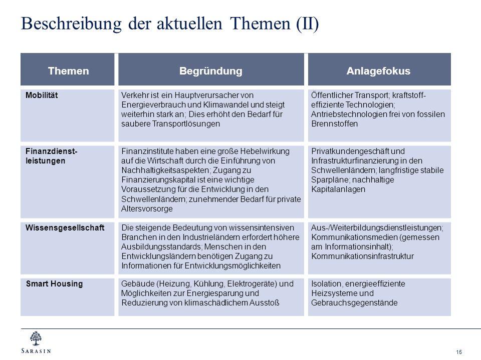 15 Beschreibung der aktuellen Themen (II) ThemenBegründungAnlagefokus MobilitätVerkehr ist ein Hauptverursacher von Energieverbrauch und Klimawandel u