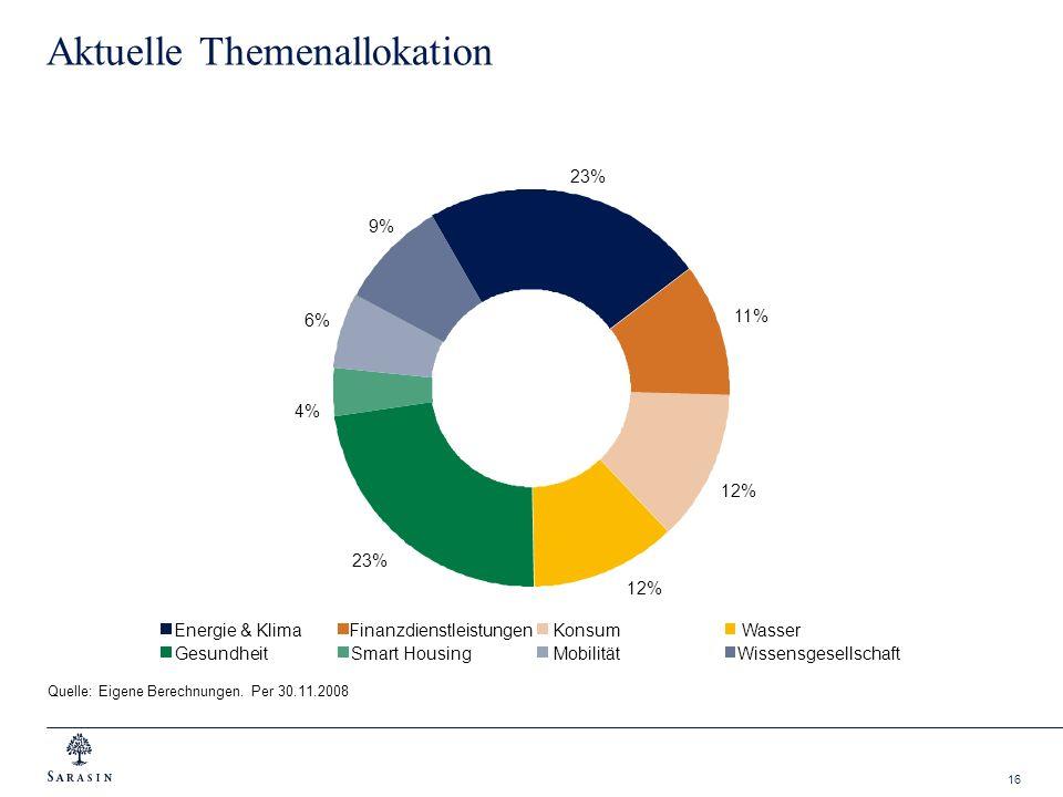16 Aktuelle Themenallokation Quelle: Eigene Berechnungen. Per 30.11.2008 4% 11% 6% 12% 23% 9% Energie & KlimaFinanzdienstleistungenKonsumWasser Gesund