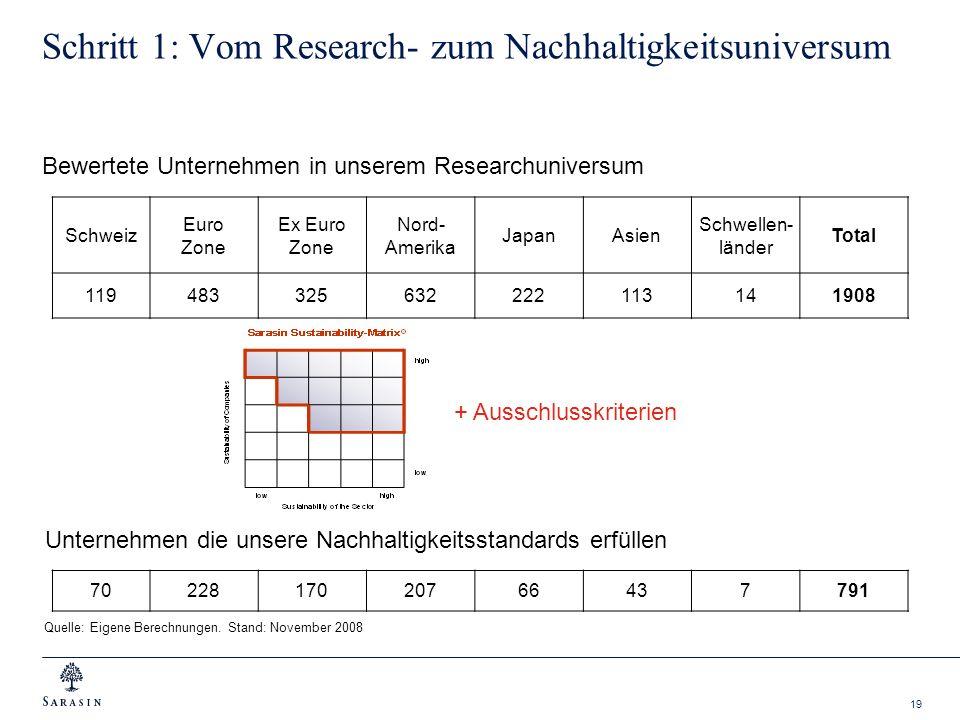 19 Schritt 1: Vom Research- zum Nachhaltigkeitsuniversum Schweiz Euro Zone Ex Euro Zone Nord- Amerika JapanAsien Schwellen- länder Total 1194833256322