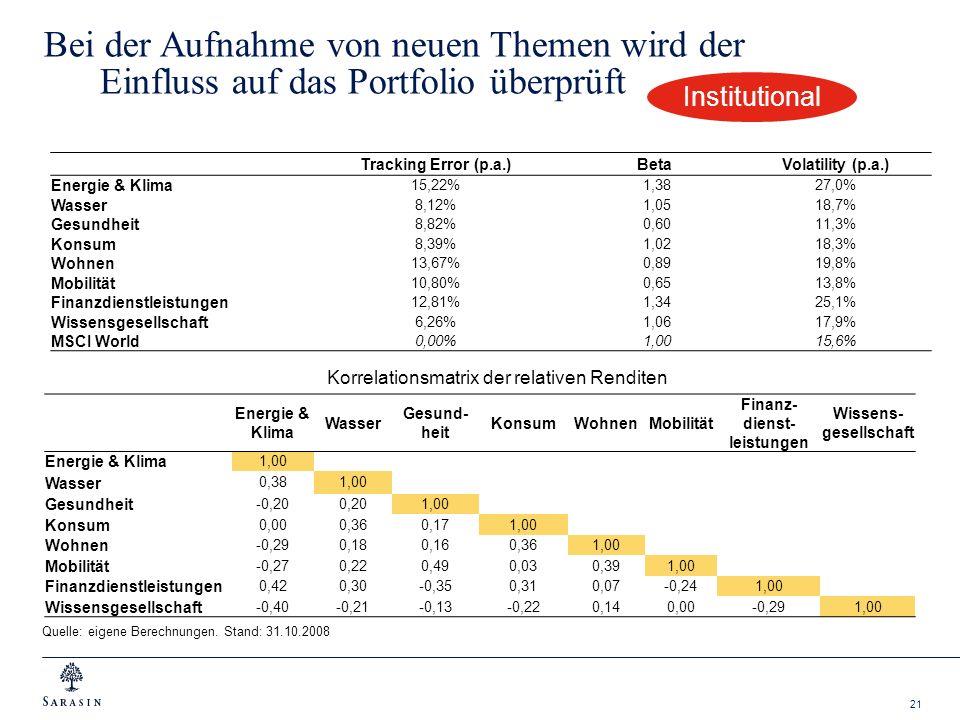 21 Bei der Aufnahme von neuen Themen wird der Einfluss auf das Portfolio überprüft Tracking Error (p.a.)BetaVolatility (p.a.) Energie & Klima 15,22% 1