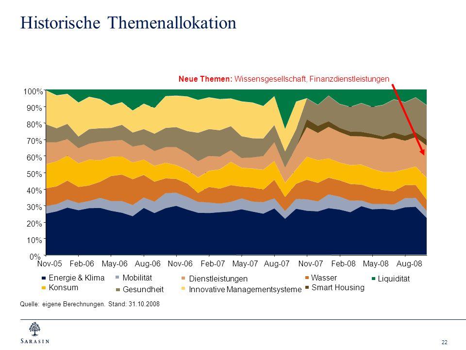 22 Historische Themenallokation Quelle: eigene Berechnungen. Stand: 31.10.2008 Neue Themen: Wissensgesellschaft, Finanzdienstleistungen Energie & Klim
