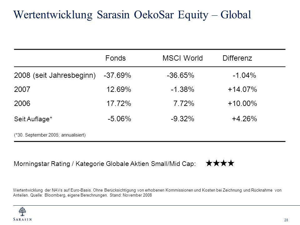 28 Wertentwicklung Sarasin OekoSar Equity – Global FondsMSCI WorldDifferenz 2008 (seit Jahresbeginn)-37.69%-36.65% -1.04% 2007 12.69% -1.38%+14.07% 20
