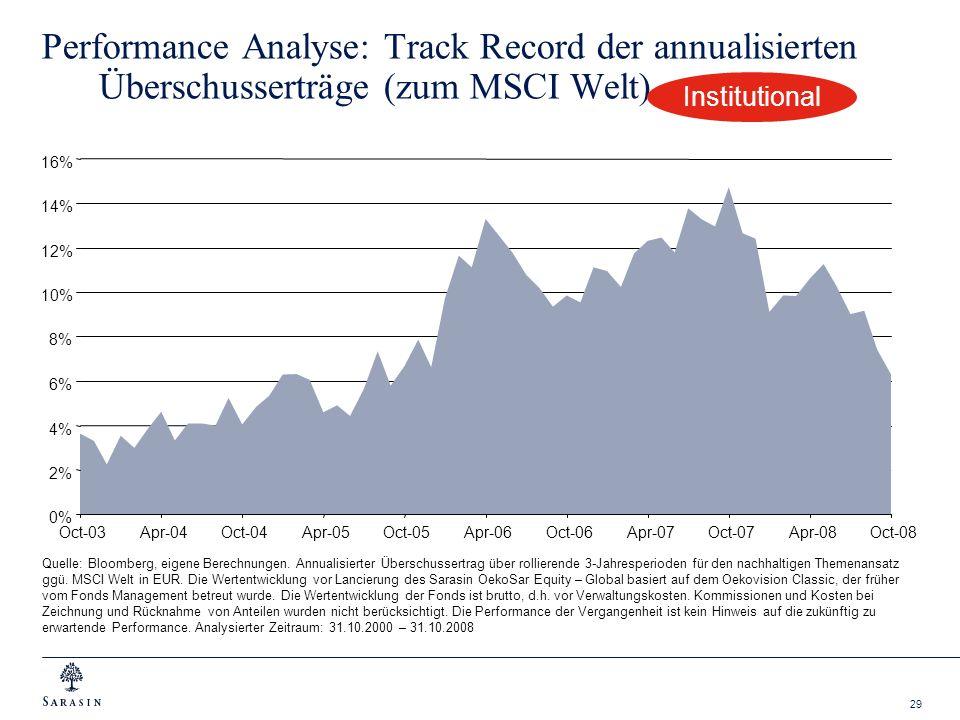 29 Performance Analyse: Track Record der annualisierten Überschusserträge (zum MSCI Welt) Quelle: Bloomberg, eigene Berechnungen. Annualisierter Übers