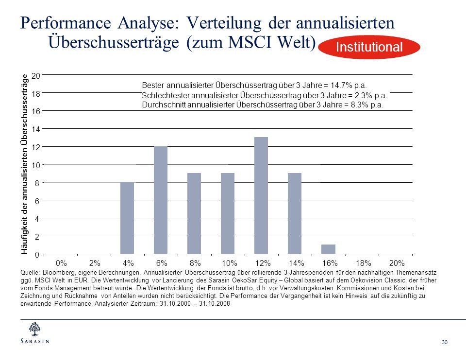 30 Performance Analyse: Verteilung der annualisierten Überschusserträge (zum MSCI Welt) Quelle: Bloomberg, eigene Berechnungen. Annualisierter Übersch