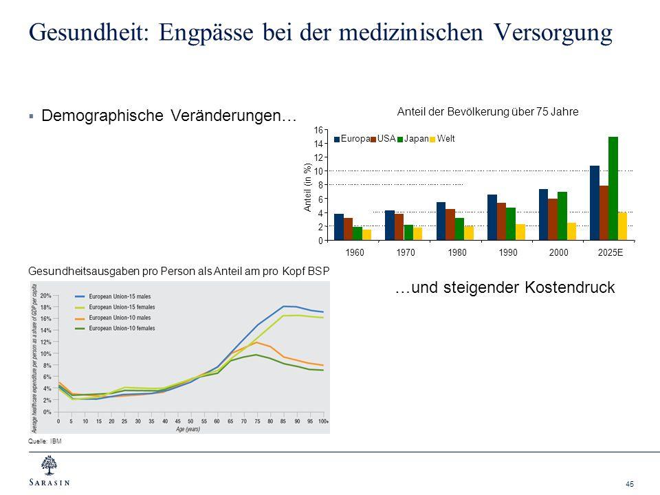 45 Gesundheit: Engpässe bei der medizinischen Versorgung Quelle: IBM Anteil der Bevölkerung über 75 Jahre 0 2 4 6 8 10 12 14 16 19601970198019902000 2