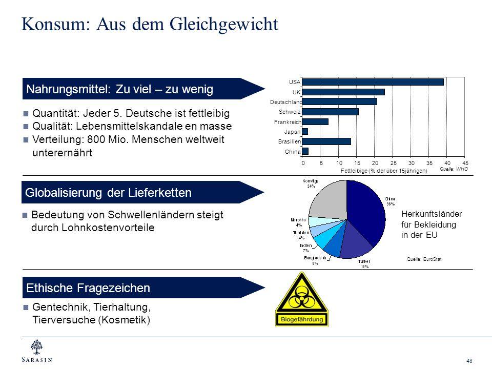 48 Konsum: Aus dem Gleichgewicht Herkunftsländer für Bekleidung in der EU Nahrungsmittel: Zu viel – zu wenig Globalisierung der Lieferketten Quantität