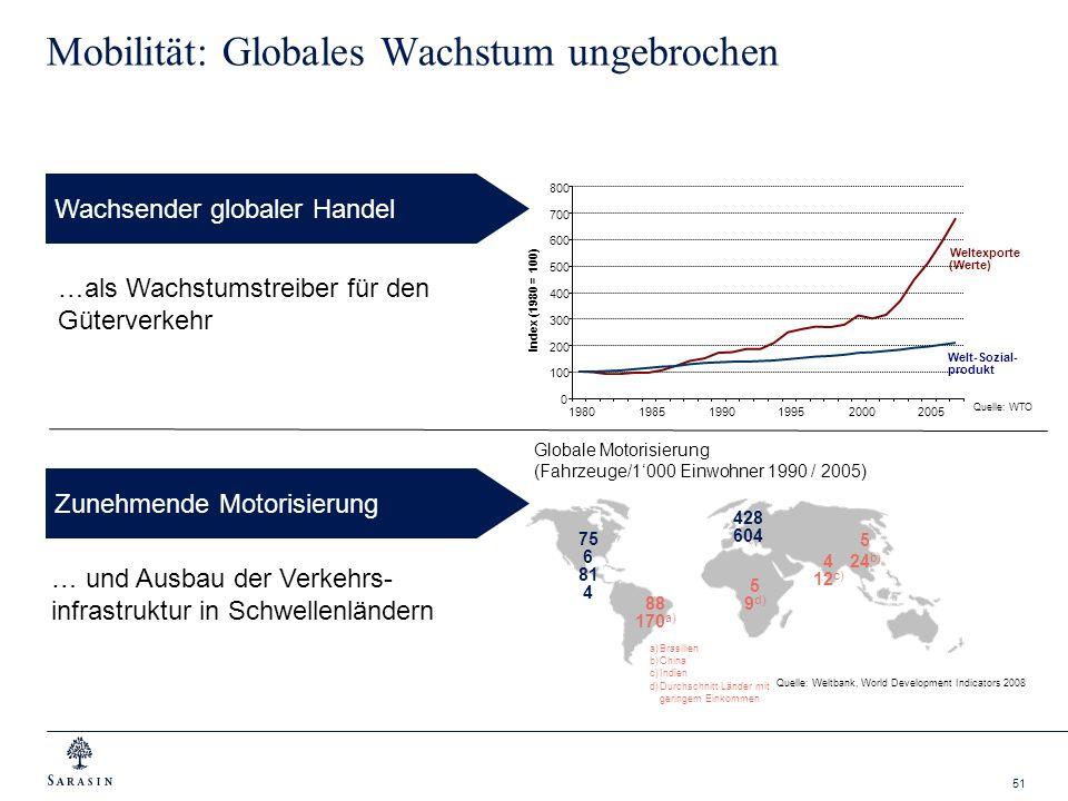 51 … und Ausbau der Verkehrs- infrastruktur in Schwellenländern Quelle: WTO Mobilität: Globales Wachstum ungebrochen Globale Motorisierung (Fahrzeuge/