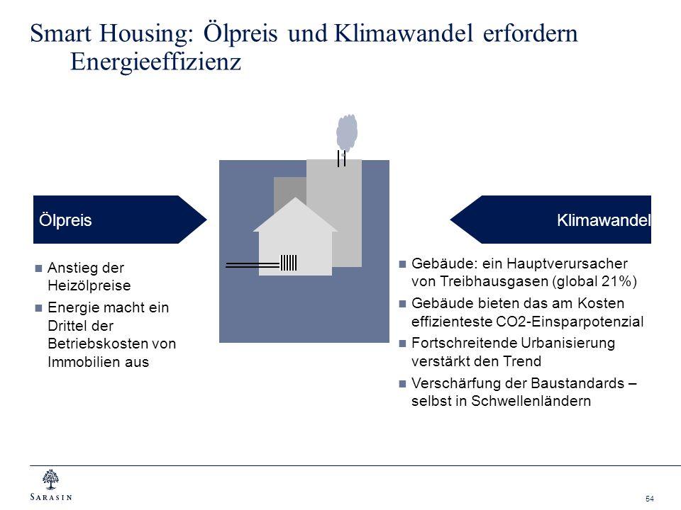 54 Smart Housing: Ölpreis und Klimawandel erfordern Energieeffizienz ÖlpreisKlimawandel Gebäude: ein Hauptverursacher von Treibhausgasen (global 21%)