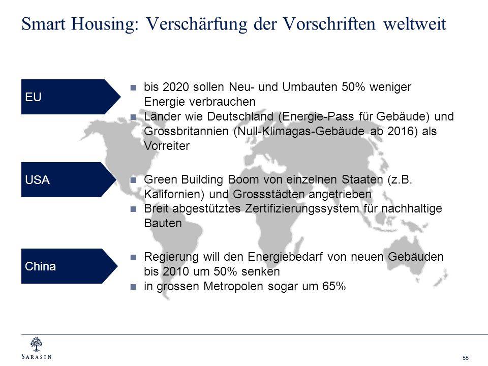 55 Smart Housing: Verschärfung der Vorschriften weltweit EU bis 2020 sollen Neu- und Umbauten 50% weniger Energie verbrauchen Länder wie Deutschland (