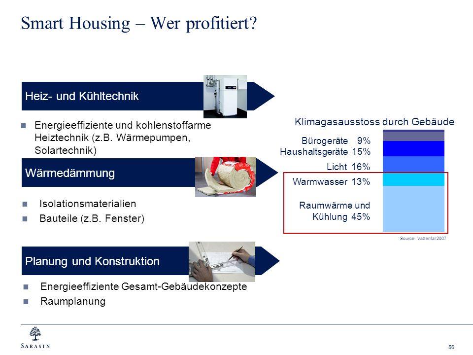 56 Smart Housing – Wer profitiert? Energieeffiziente und kohlenstoffarme Heiztechnik (z.B. Wärmepumpen, Solartechnik) Heiz- und Kühltechnik Source: Va