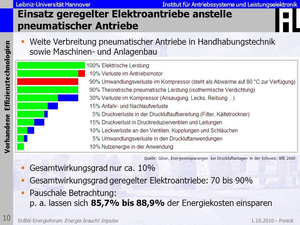 Leibniz-Universität Hannover Institut für Antriebssysteme und Leistungselektronik 1.10.2010 – Ponick 10 EnBW-Energieforum Energie braucht Impulse Eins