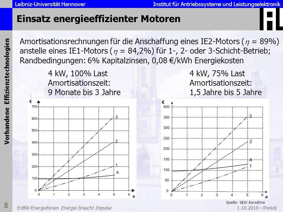 Leibniz-Universität Hannover Institut für Antriebssysteme und Leistungselektronik 1.10.2010 – Ponick 9 EnBW-Energieforum Energie braucht Impulse Einsparpotential bei Industrieantrieben Vorhandene Effizienztechnologien Quelle: ZVEI Energiesparen mit elektrischen Antrieben, April 2006