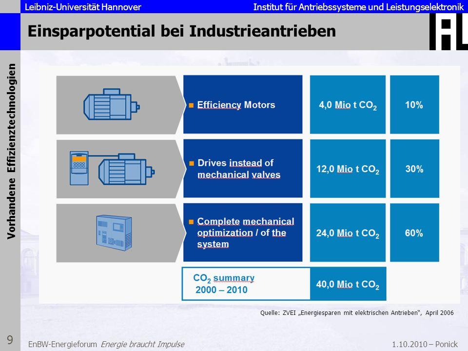 Leibniz-Universität Hannover Institut für Antriebssysteme und Leistungselektronik 1.10.2010 – Ponick 9 EnBW-Energieforum Energie braucht Impulse Einsp