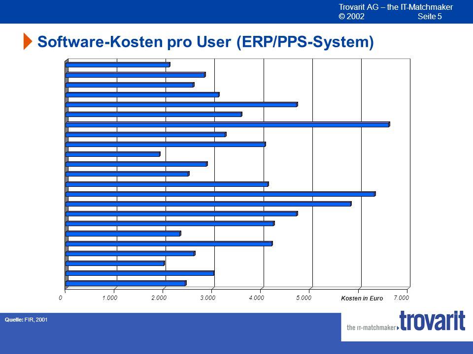 Trovarit AG – the IT-Matchmaker © 2002 Seite 5 01.0002.0003.0004.0005.0007.000 Kosten in Euro Software-Kosten pro User (ERP/PPS-System) Quelle: FIR, 2