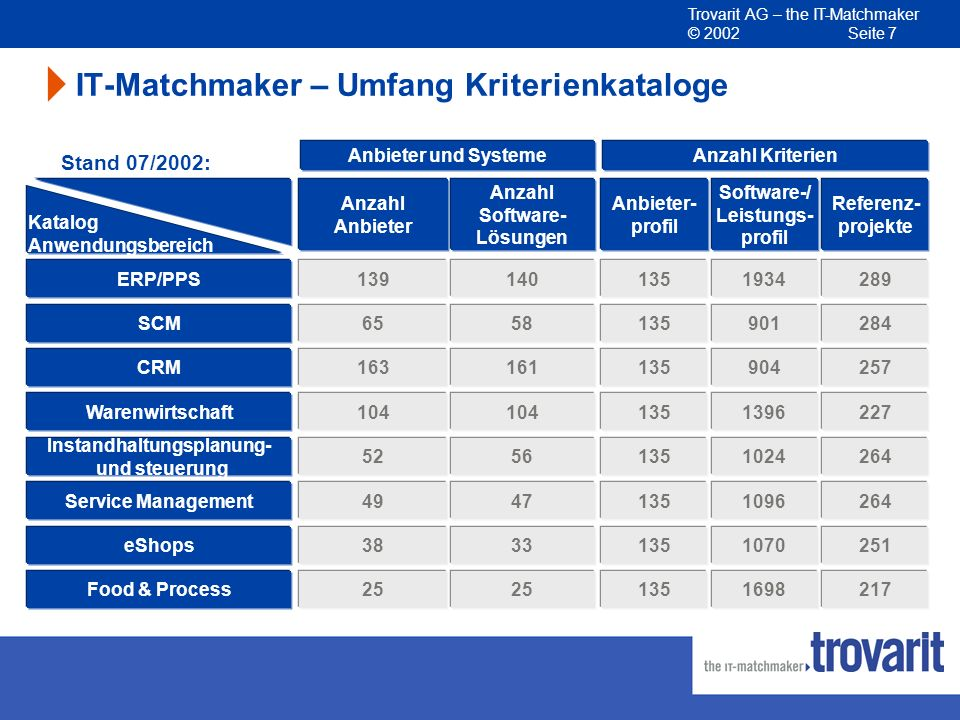 Trovarit AG – the IT-Matchmaker © 2002 Seite 7 IT-Matchmaker – Umfang Kriterienkataloge Software-/ Leistungs- profil 1934 901 904 1396 1024 1096 1070