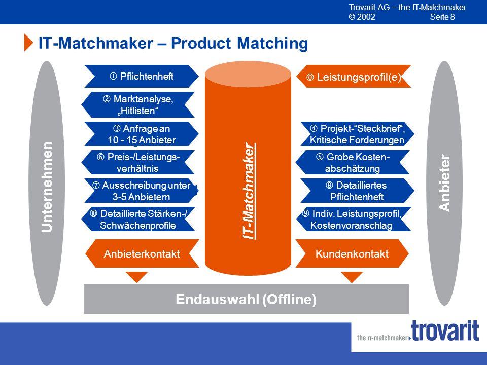 Trovarit AG – the IT-Matchmaker © 2002 Seite 8 Unternehmen Anbieter Endauswahl (Offline) Vorauswahl Kosten- abschätzung Kosten- voranschlag Markt- rec