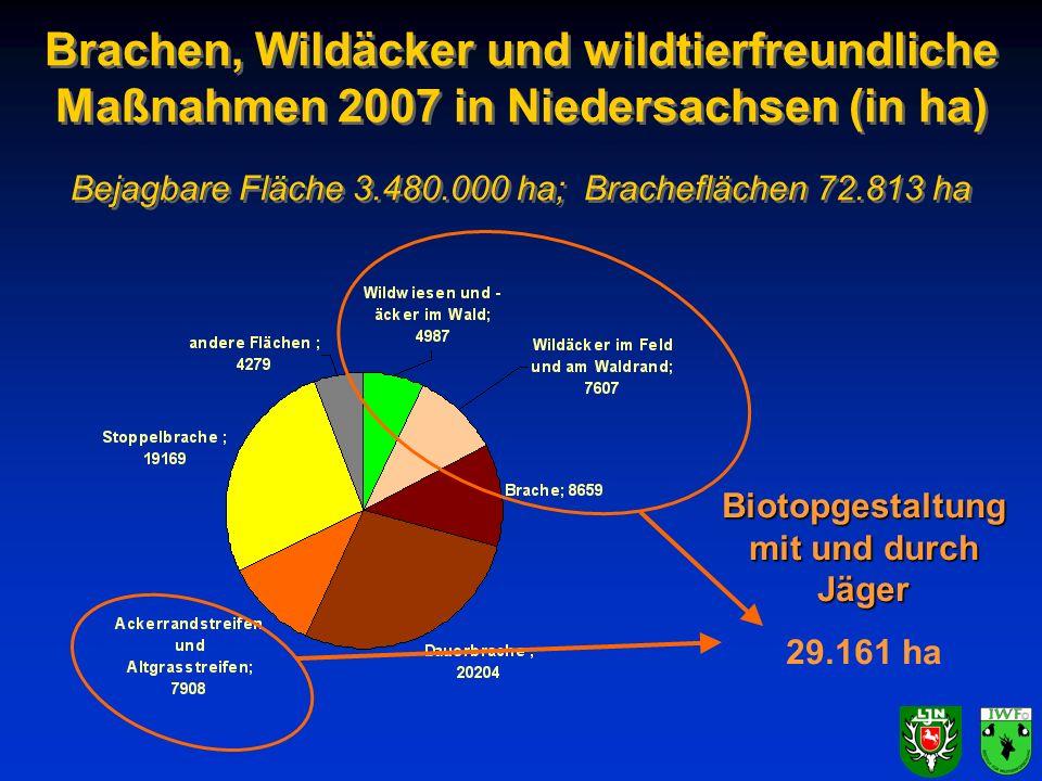 Brachen, Wildäcker und wildtierfreundliche Maßnahmen 2007 in Niedersachsen (in ha) Bejagbare Fläche 3.480.000 ha; Bracheflächen 72.813 ha Biotopgestal