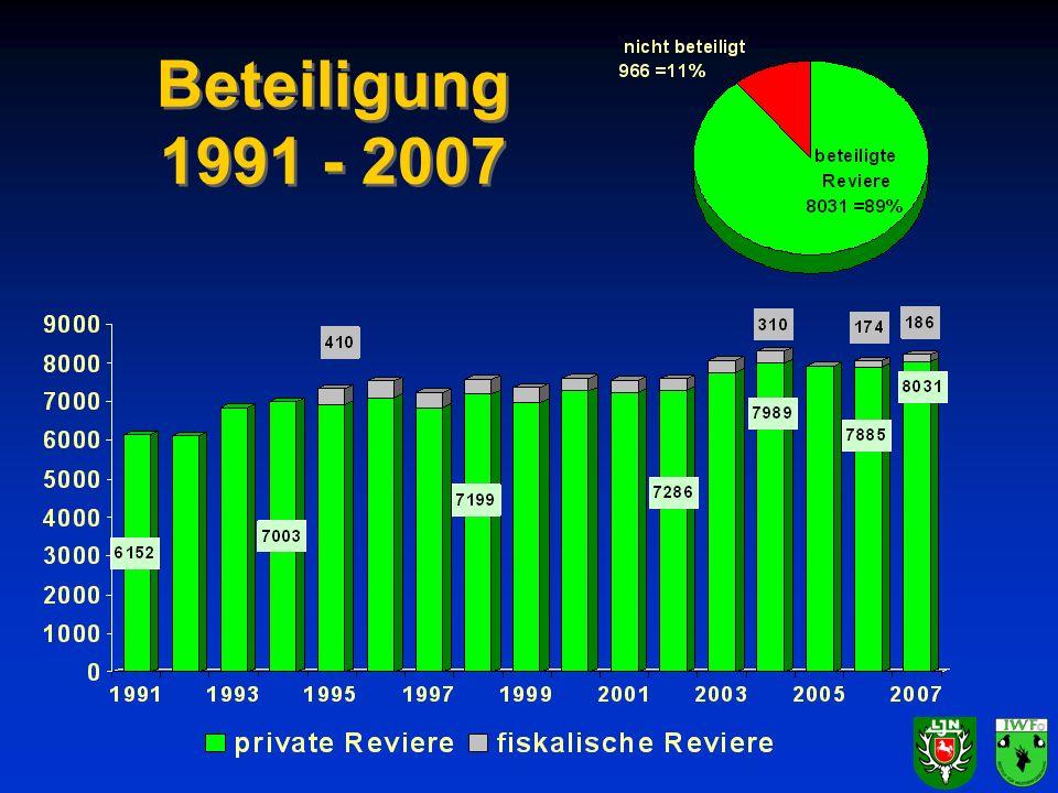 Fallwild WTE abfrage 2007 - 2009 Schalenwild insgesamt: 30.055 Stück Niederwild insgesamt: 52.472 Stück Straße/Schiene: 45.294 andere Ursache: 7.178