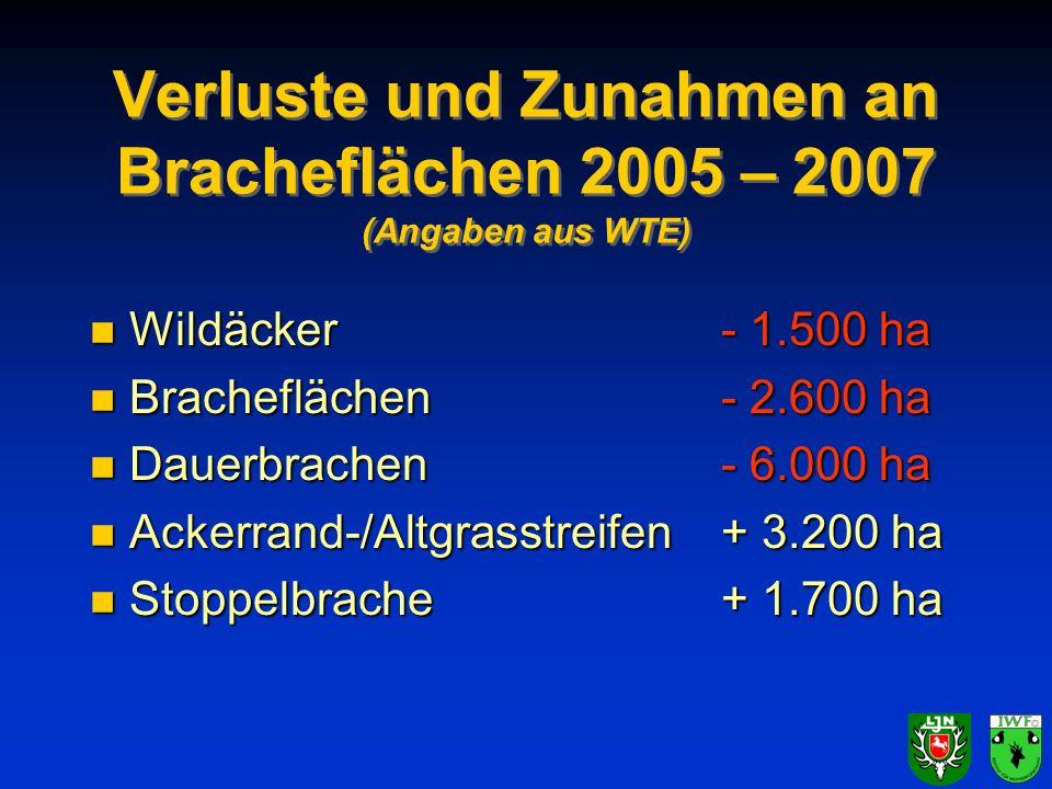 Verluste und Zunahmen an Bracheflächen 2005 – 2007 (Angaben aus WTE) n Wildäcker - 1.500 ha n Bracheflächen- 2.600 ha n Dauerbrachen- 6.000 ha n Acker